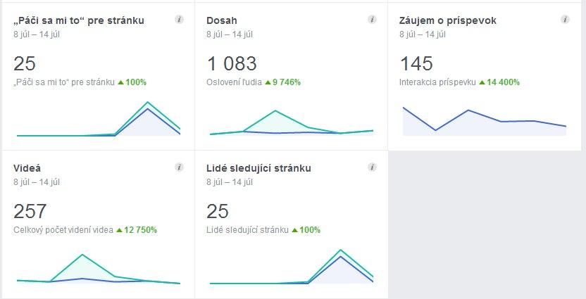 Štatistiky
